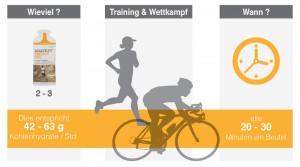 Grafik Verzehrempfehlung Energy Gel im Sport