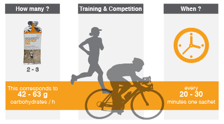 Infographic recommended intake of energy gels