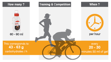 Infographic how to take energy gels during intensive training