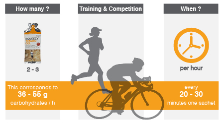 Infographic recommended intake of energy gels.