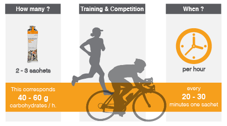 Infographic recommended usage energy sport gels
