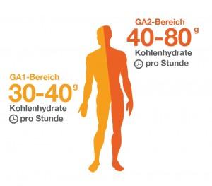 Grafik durchschnittlicher Kohlenhdratbedarf im Sport