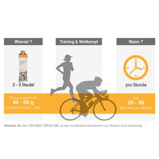 Grafik Empfohlene Verwendung kohlenhydrathaltiges Drink Gel während des Laufens