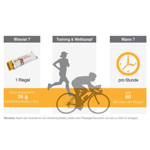 Grafik für die Verzehrempfehlung eines Energy Bar während des Sports